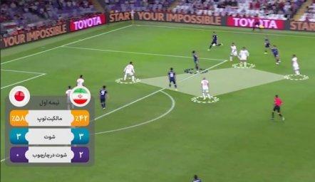 آنالیز فنی تیم ملی در جام ملتهای آسیا 2019