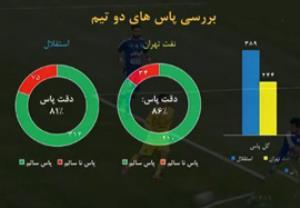 آنالیز آماری بازی نفت تهران - استقلال