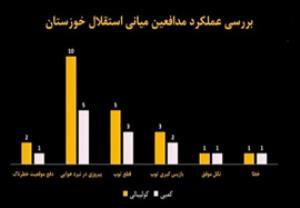 آنالیز آماری بازی استقلال خوزستان-استقلال