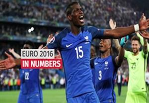 آمار و ارقام رقابت های یورو 2016