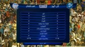 خلاصه بازی گل گهر سیرجان 1 - 2 استقلال تهران
