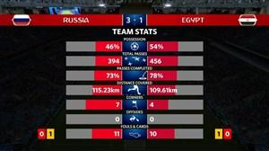 آمار بازی روسیه - مصر (جام جهانی 2018)