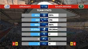 آمار نیمه اول بازی اروگوئه - عربستان