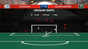 آمار بازی اروگوئه - عربستان (جام جهانی روسیه)