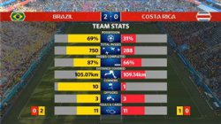 آمار کلی بازی برزیل - کاستاریکا (جام جهانی 2018)