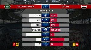 آمار دیدار دو تیم مصر و عربستان