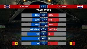 آمار کلی بازی ایسلند - کرواسی
