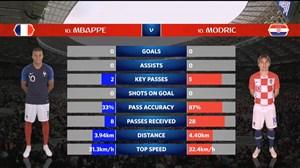 آمار نیمه اول بازی فرانسه - کرواسی