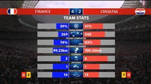 آمار کلی بازی فرانسه-کرواسی (فینال جام جهانی)