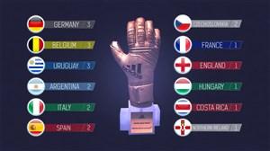 برندگان دستکش طلایی جام جهانی از سال 1930 تا 2018