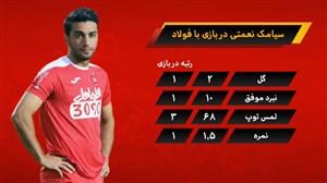 آنالیز عملکرد تیم پرسپولیس مقابل فولاد خوزستان