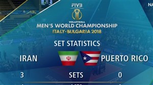 خلاصه والیبال پورتو ریکو 0 - ایران 3 (قهرمانی جهان)