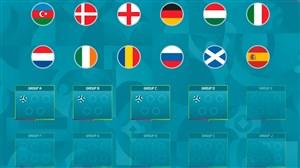 چگونگی قرعه کشی یورو 2020