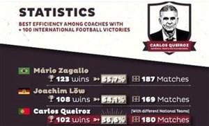 نکات آماری جالب از کارلوس کی روش
