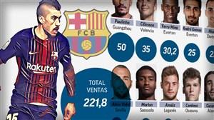 رکورد فروش بازیکن در بارسلونا شکست