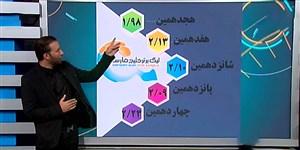 آمارهای دو هفته آغازین لیگ برتر ایران 99-1398