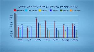 پربازدیدترین کلیدواژه های ورزشی کشور در هفته گذشته