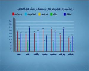 کلیدواژه های پربازدید ورزشی هفته گذشته فضای مجازی
