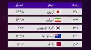 رنکینگ فیفا؛ روبهرو شدن فوتبال ایران با واقعیت