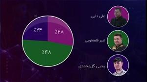 نظر پنجاه کارشناس بزرگ فوتبال ایران درباره سرمربی آینده تیم ملی