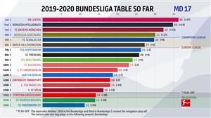 آمار عملکرد تیم ها در نیم فصل اول بوندسلیگا 2019/20