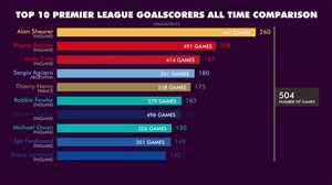 10 گلزن برتر تاریخ لیگ برتر جزیره