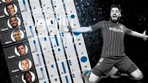 بارسلونا و دور ریختن 482 میلیون یورو! (عکس)