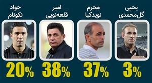 چهار مربی پیشرفتساز فوتبال ایران(آمار)