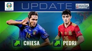 رشد ارزش فوقالعاده 2 پدیده فوتبال اسپانیا و ایتالیا